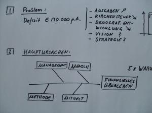 Q+ systematisiert mit Problemdefinition und Lösung - wirkungsvoll